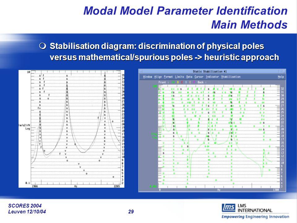 SCORES 2004 Leuven 12/10/04 29 Modal Model Parameter Identification Main Methods mStabilisation diagram: discrimination of physical poles versus mathe
