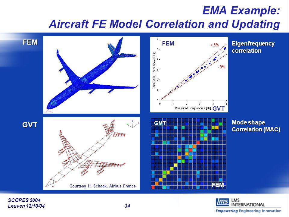 SCORES 2004 Leuven 12/10/04 34 EMA Example: Aircraft FE Model Correlation and UpdatingFEM GVT FEM GVT FEMEigenfrequencycorrelation Mode shape Correlat