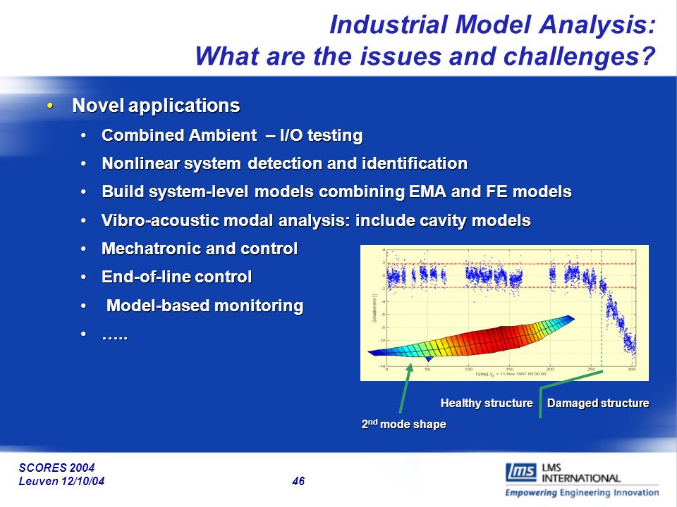 SCORES 2004 Leuven 12/10/04 46 Industrial Model Analysis: What are the issues and challenges? Novel applicationsNovel applications Combined Ambient –