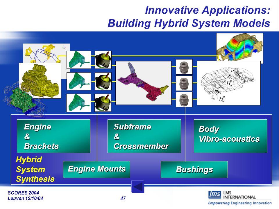 SCORES 2004 Leuven 12/10/04 47 HSS Engine Mounts Bushings Subframe&Crossmember BodyVibro-acoustics Engine&Brackets Hybrid System Synthesis Innovative