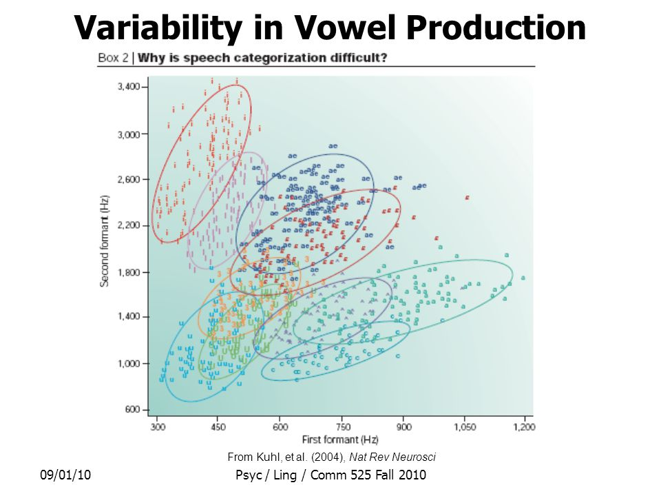 09/01/10Psyc / Ling / Comm 525 Fall 2010 Variability in Vowel Production From Kuhl, et al.