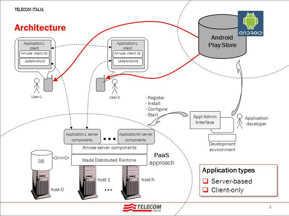 5 TELECOM ITALIA Core Features  User Management  Registration/authentication of application users  Basic user profile management  Text Message exchange  With automatic store-and-forward support  Peer-to-peer Pipe Management  Establishment of a direct connection between two clients  Transfer of application specific information over that connection  Raw clock synchronization  Support for performing actions at the same time