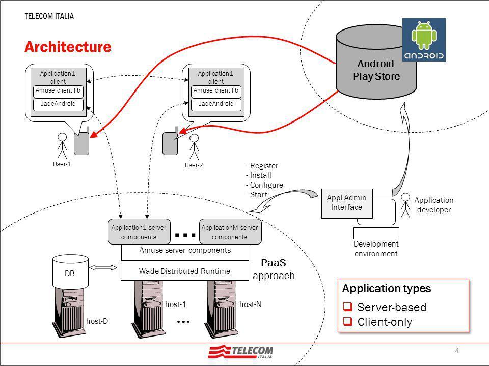 4 TELECOM ITALIA Architecture... Wade Distributed Runtime Amuse server components Application developer Development environment host-D host-1host-N DB