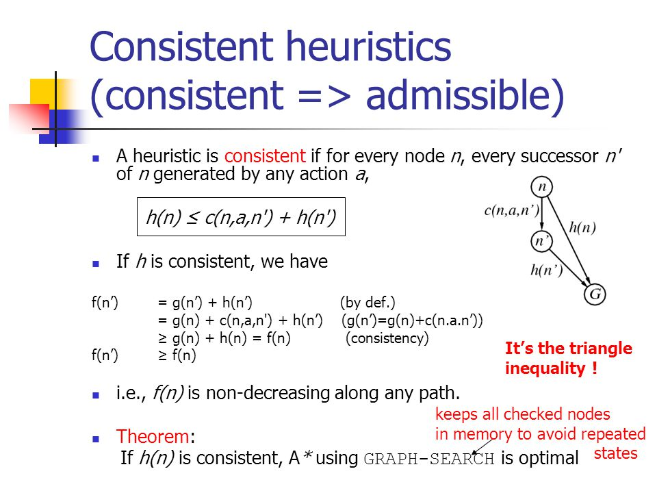 Consistent heuristics (consistent => admissible) A heuristic is consistent if for every node n, every successor n of n generated by any action a, h(n) ≤ c(n,a,n ) + h(n ) If h is consistent, we have f(n') = g(n') + h(n') (by def.) = g(n) + c(n,a,n ) + h(n') (g(n')=g(n)+c(n.a.n')) ≥ g(n) + h(n) = f(n) (consistency) f(n') ≥ f(n) i.e., f(n) is non-decreasing along any path.