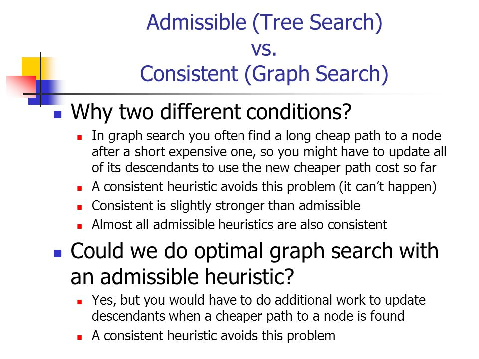 Admissible (Tree Search) vs. Consistent (Graph Search) Why two different conditions.