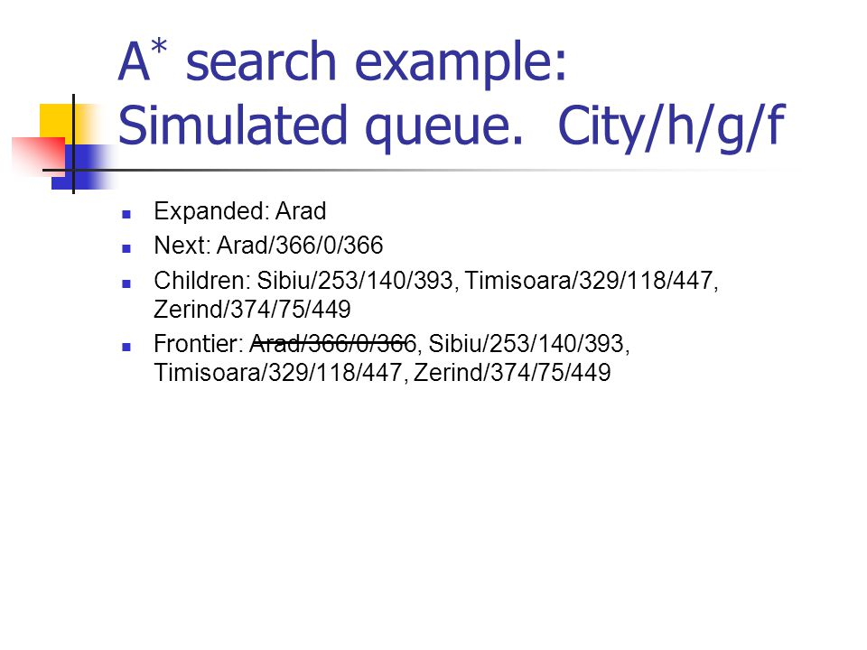A * search example: Simulated queue.