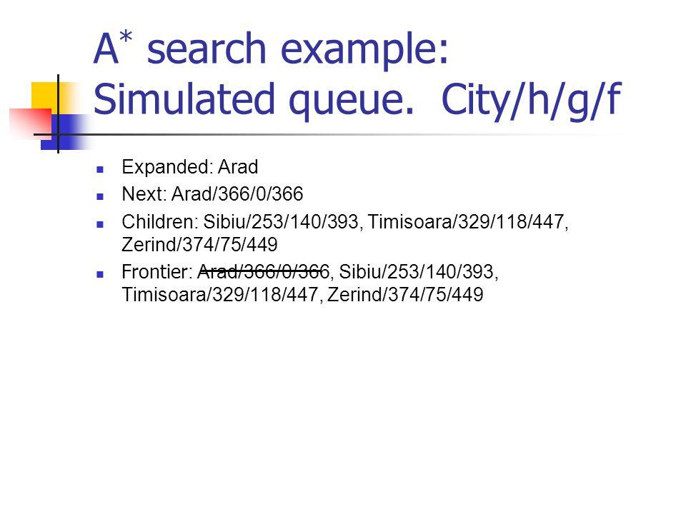 A * search example: Simulated queue. City/h/g/f Expanded: Arad Next: Arad/366/0/366 Children: Sibiu/253/140/393, Timisoara/329/118/447, Zerind/374/75/