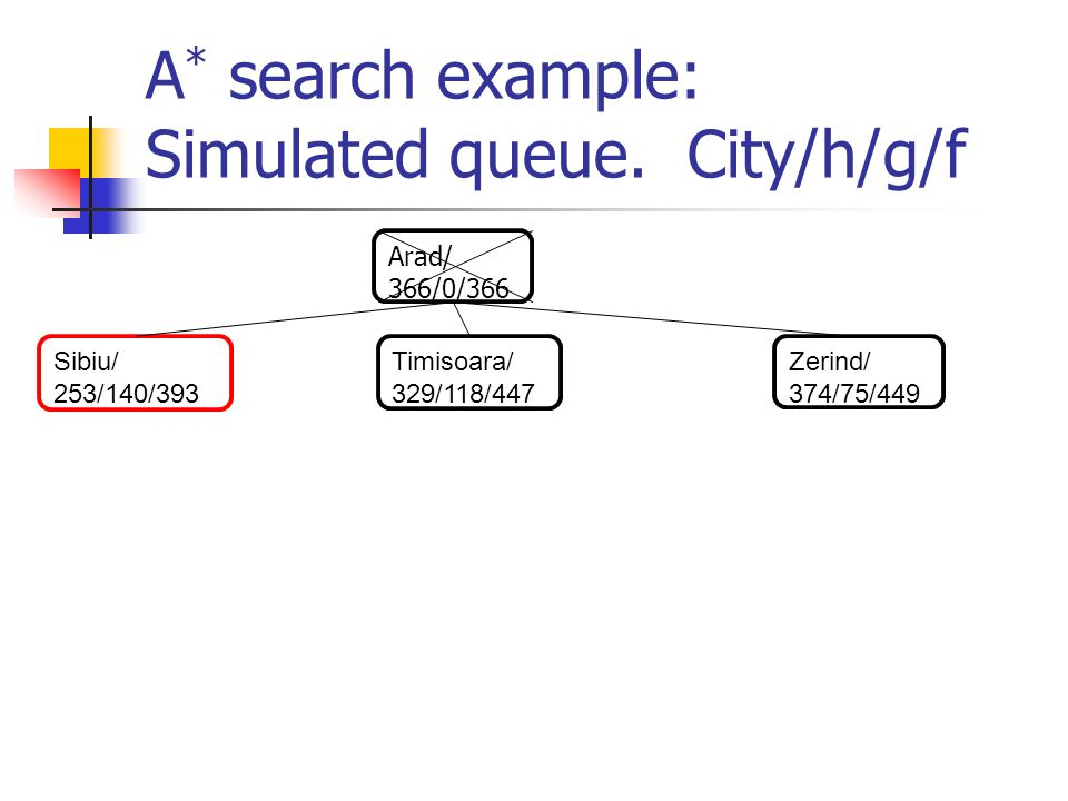 A * search example: Simulated queue. City/h/g/f Arad/ 366/0/366 Sibiu/ 253/140/393 Timisoara/ 329/118/447 Zerind/ 374/75/449