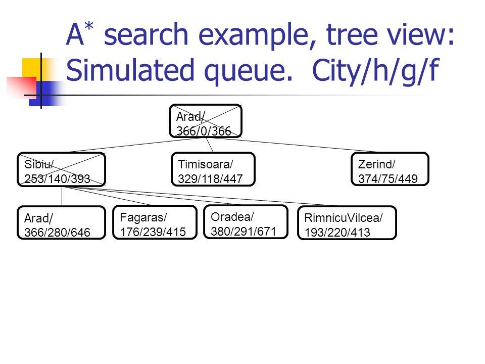 A * search example, tree view: Simulated queue. City/h/g/f Arad/ 366/0/366 Sibiu/ 253/140/393 Timisoara/ 329/118/447 Zerind/ 374/75/449 Arad/ 366/280/