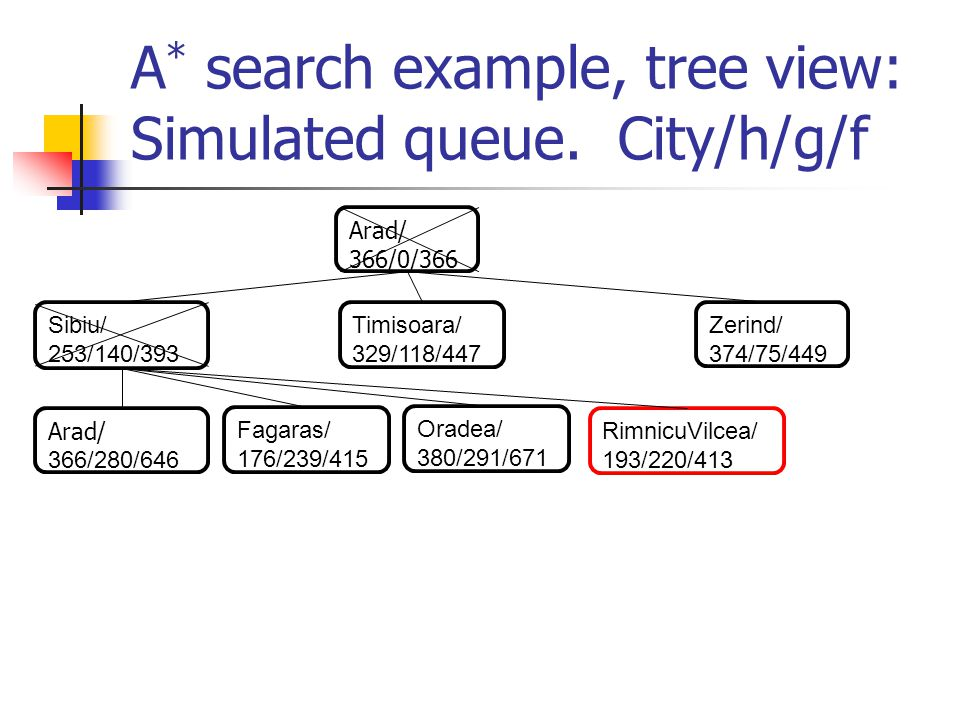 A * search example, tree view: Simulated queue.