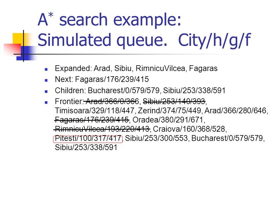 A * search example: Simulated queue. City/h/g/f Expanded: Arad, Sibiu, RimnicuVilcea, Fagaras Next: Fagaras/176/239/415 Children: Bucharest/0/579/579,