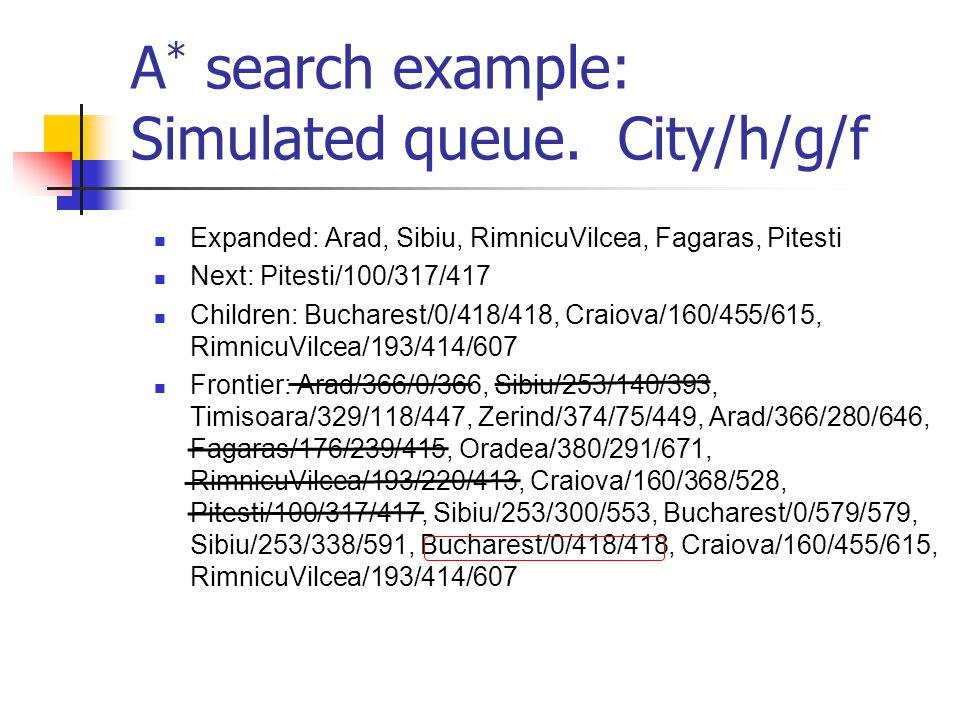 A * search example: Simulated queue. City/h/g/f Expanded: Arad, Sibiu, RimnicuVilcea, Fagaras, Pitesti Next: Pitesti/100/317/417 Children: Bucharest/0