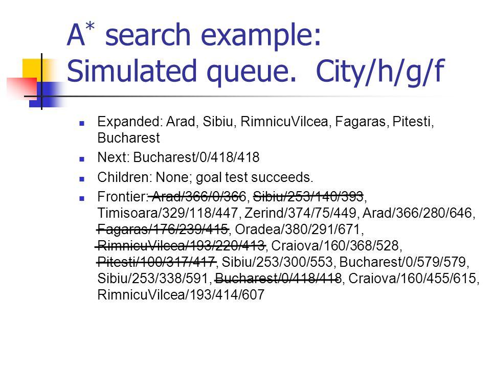 A * search example: Simulated queue. City/h/g/f Expanded: Arad, Sibiu, RimnicuVilcea, Fagaras, Pitesti, Bucharest Next: Bucharest/0/418/418 Children: