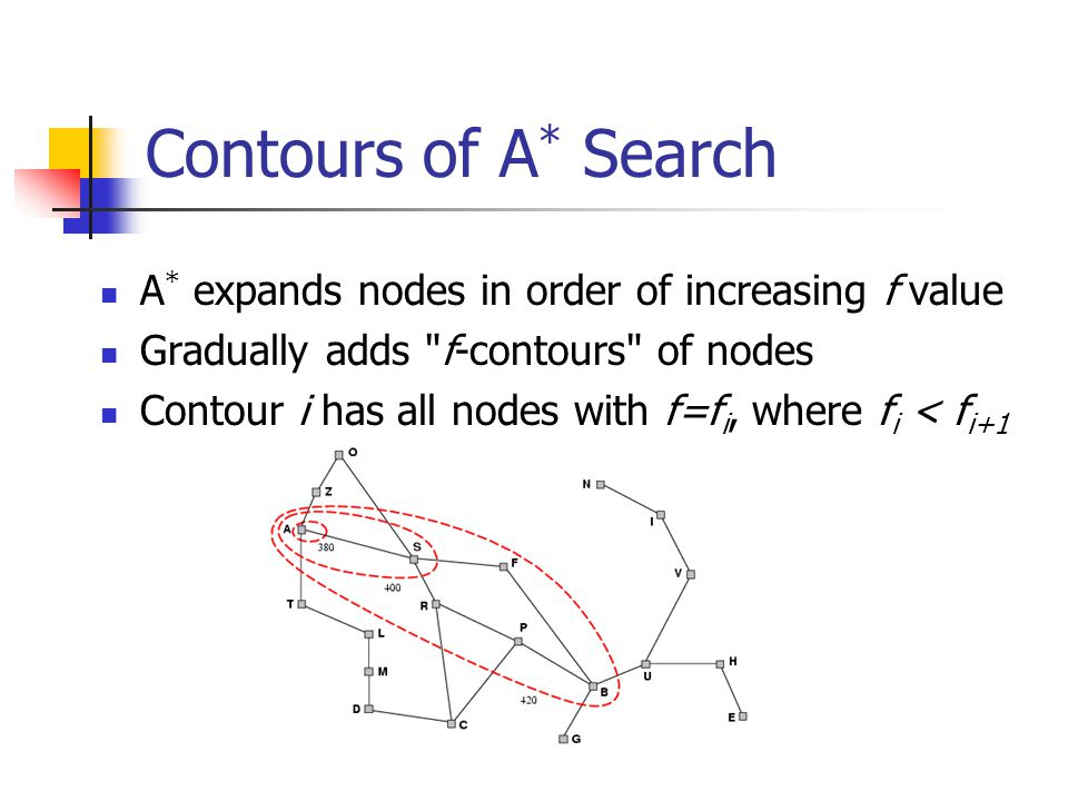 Contours of A * Search A * expands nodes in order of increasing f value Gradually adds