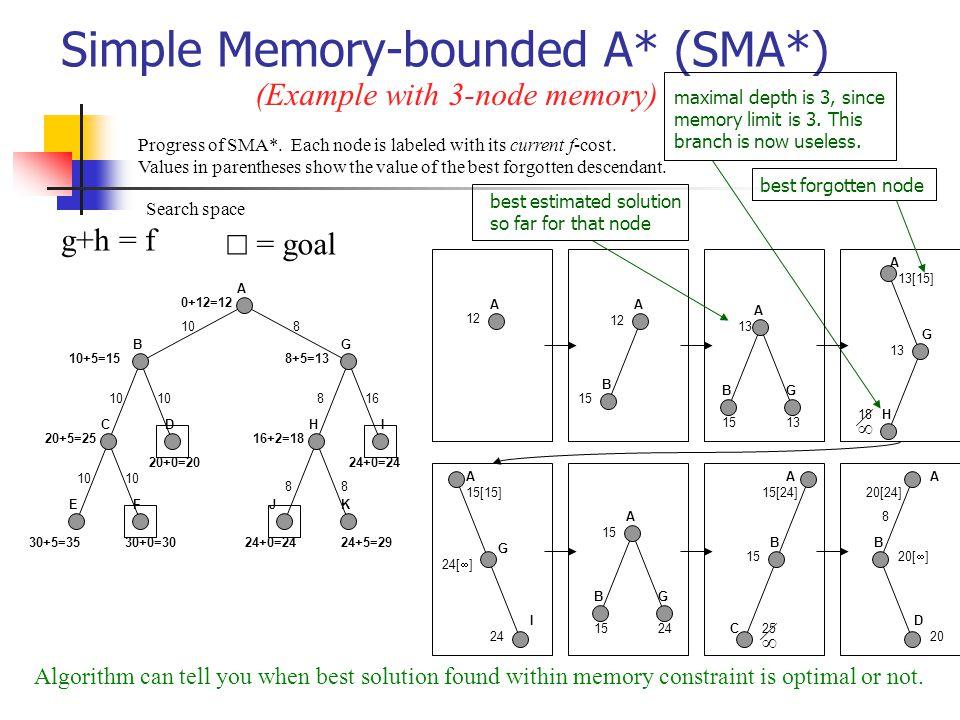 Simple Memory-bounded A* (SMA*) 24+0=24 A BG CD EF H J I K 0+12=12 10+5=15 20+5=25 30+5=35 20+0=20 30+0=30 8+5=13 16+2=18 24+0=2424+5=29 108 816 88 g+