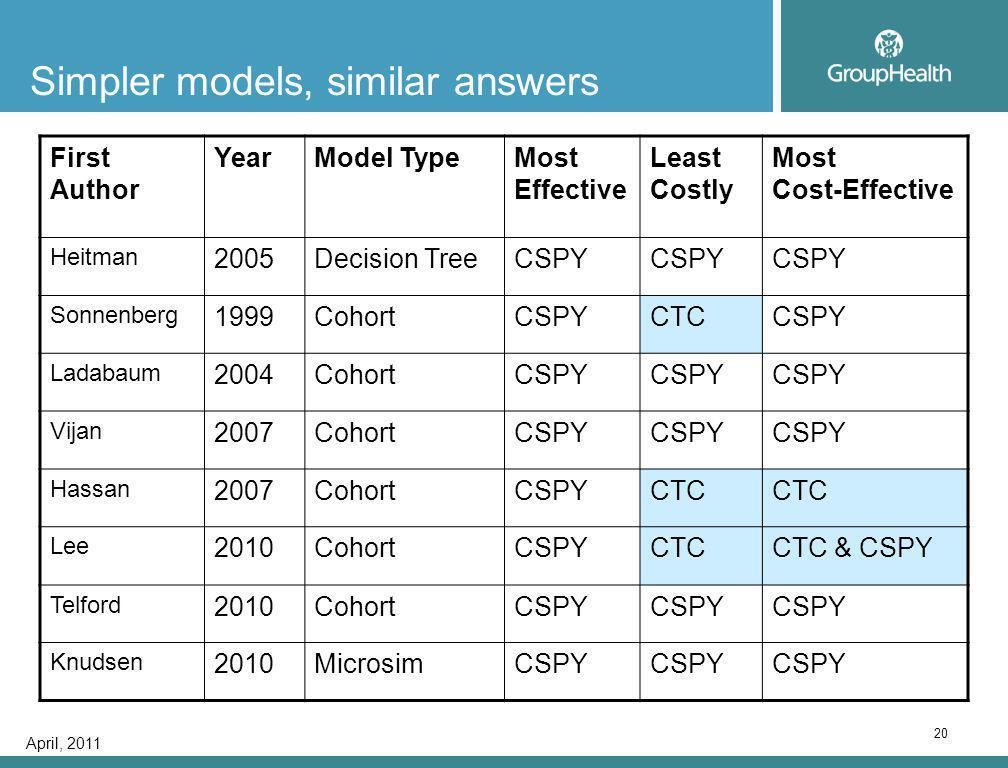 April, 2011 20 Simpler models, similar answers First Author YearModel TypeMost Effective Least Costly Most Cost-Effective Heitman 2005Decision TreeCSPY Sonnenberg 1999CohortCSPYCTCCSPY Ladabaum 2004CohortCSPY Vijan 2007CohortCSPY Hassan 2007CohortCSPYCTC Lee 2010CohortCSPYCTCCTC & CSPY Telford 2010CohortCSPY Knudsen 2010MicrosimCSPY