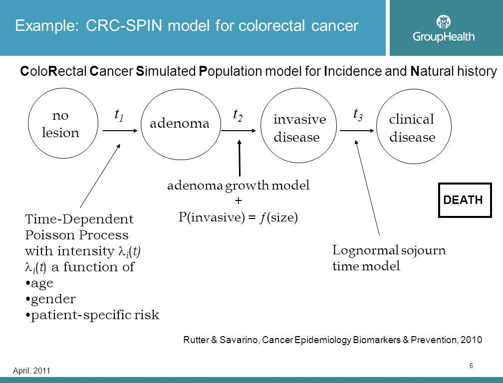 April, 2011 6 Example: CRC-SPIN model for colorectal cancer Time-Dependent Poisson Process with intensity i ( t) i ( t ) a function of age gender patient-specific risk adenoma growth model + P(invasive) =  (size) no lesion adenoma invasive disease clinical disease t1t1 t2t2 t3t3 Lognormal sojourn time model) ColoRectal Cancer Simulated Population model for Incidence and Natural history Rutter & Savarino, Cancer Epidemiology Biomarkers & Prevention, 2010 DEATH