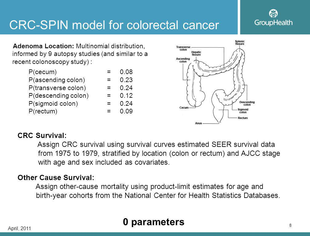 April, 2011 19 Simpler models, similar answers Comparative Effectiveness Studies of CT colonography (Rutter, Knudsen, Pandharipande, Aca Radiol, 2011) Literature review: 1decision tree model 6 cohort models 3microsimulation models Similar overall disease processes (adenoma-carcinoma), similar 'calibration' data, but different levels of detail.