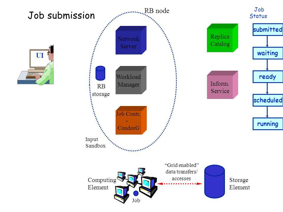 UI Network Server Job Contr.- CondorG Workload Manager Replica Catalog Inform.