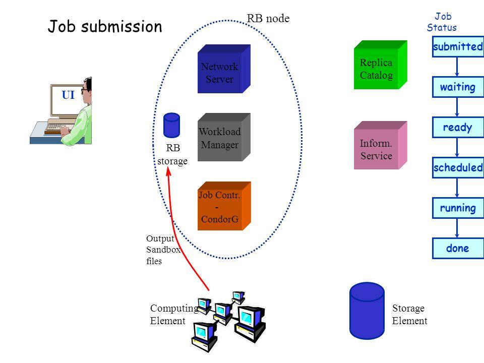 UI Network Server Job Contr. - CondorG Workload Manager Replica Catalog Inform.