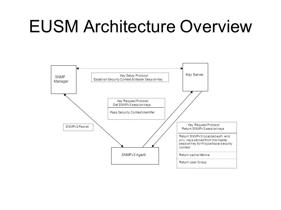 EUSM Overview Definition of External User Security Model (EUSM) for SNMPv3, a new security model for SNMPv3.