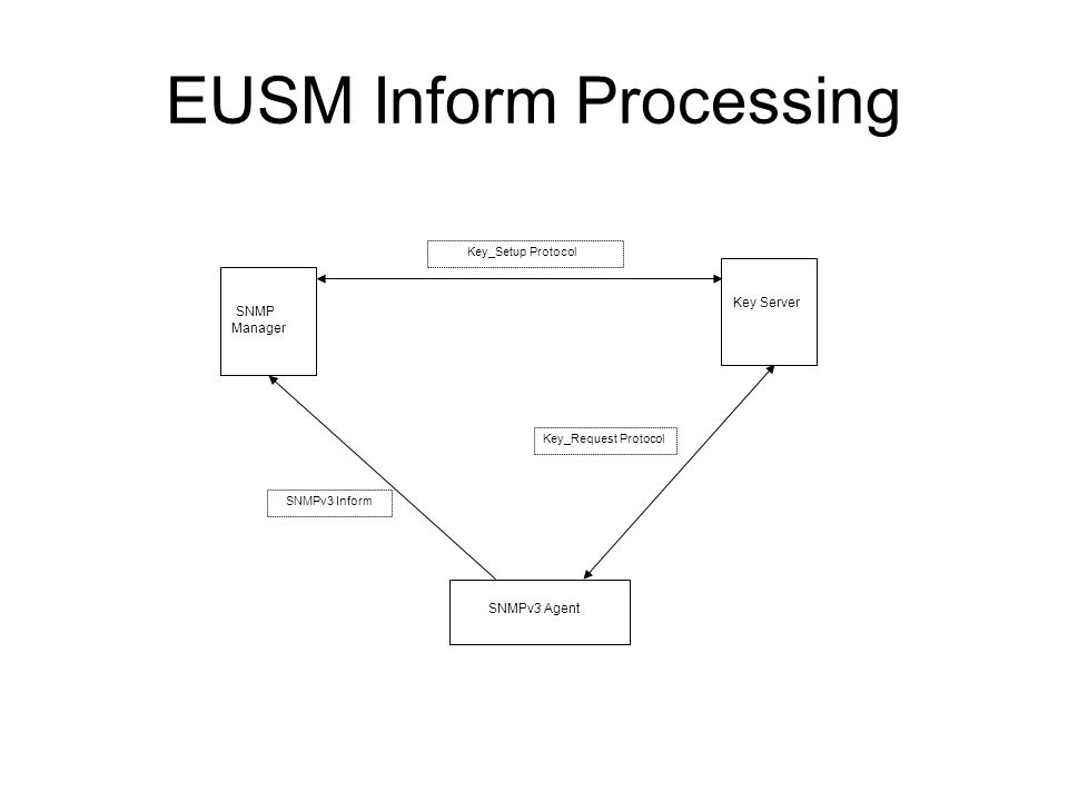 EUSM with EAP as Key_Setup protocol SNMP Manager SNMPv3 Agent EAP Exchange Establish Security Context AAA Protocol Acquire Localized Session Keys SNMPv3 Packet Network Management Operation RADIUS Server AAA Protocol {EAP Exchange Establish Security Context} *Radius Server acts as a key server