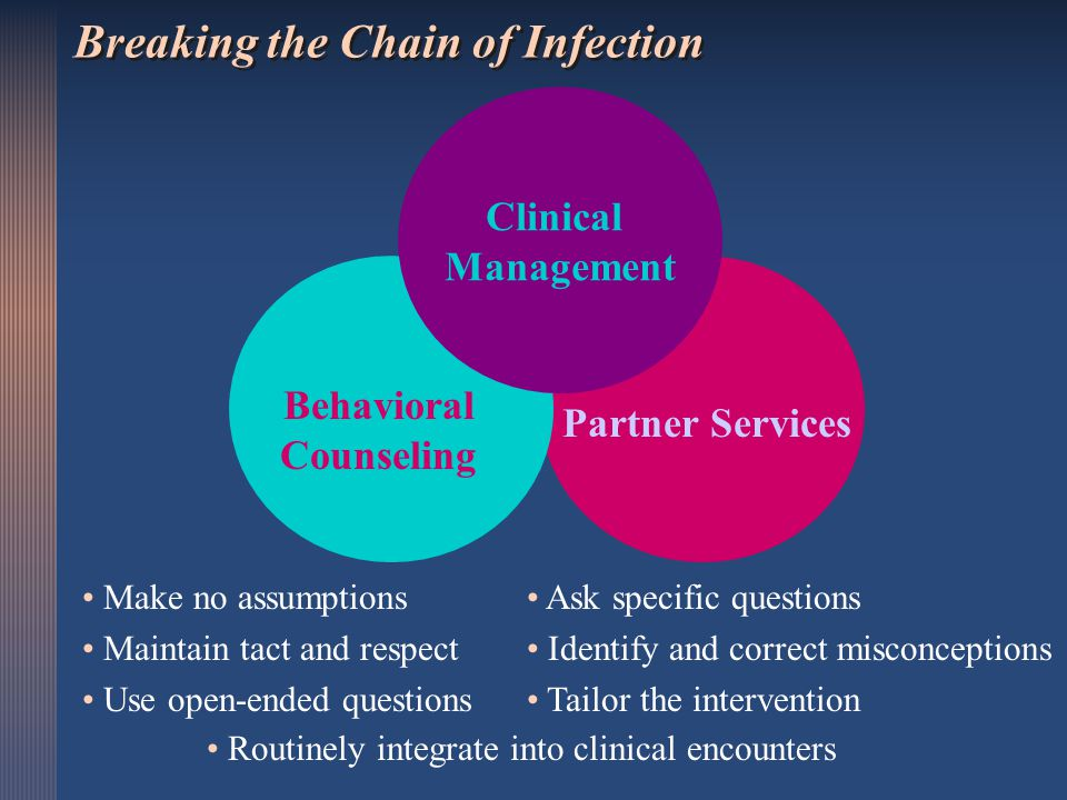 Breaking the Chain of Infection Make no assumptions Maintain tact and respect Use open-ended questions Ask specific questions Identify and correct mis