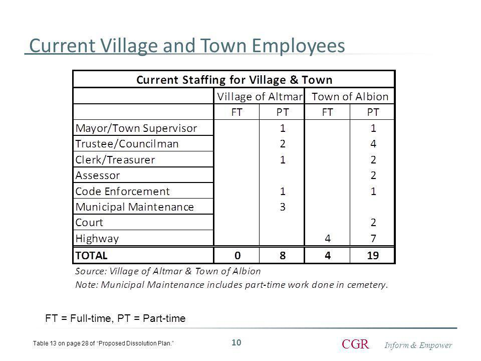 Inform & Empower CGR Current Village and Town Employees 10 Table 13 on page 28 of Proposed Dissolution Plan. FT = Full-time, PT = Part-time