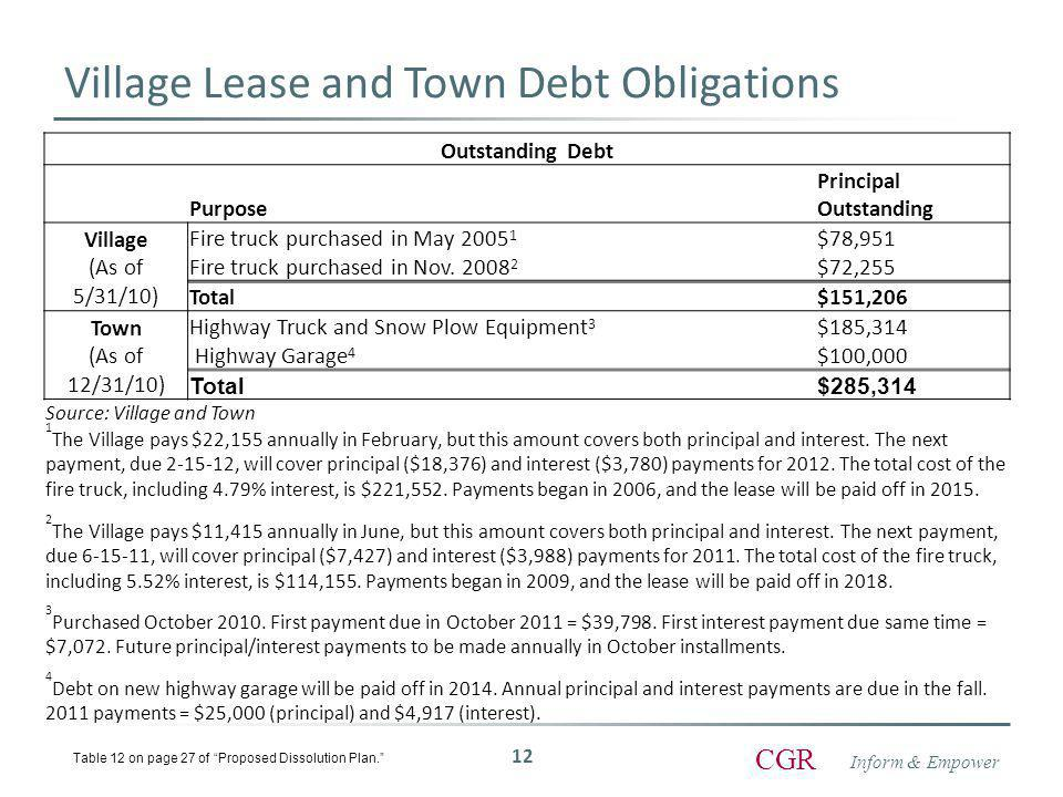 Inform & Empower CGR Village Lease and Town Debt Obligations Outstanding Debt Purpose Principal Outstanding Village (As of 5/31/10) Fire truck purchased in May 2005 1 $78,951 Fire truck purchased in Nov.
