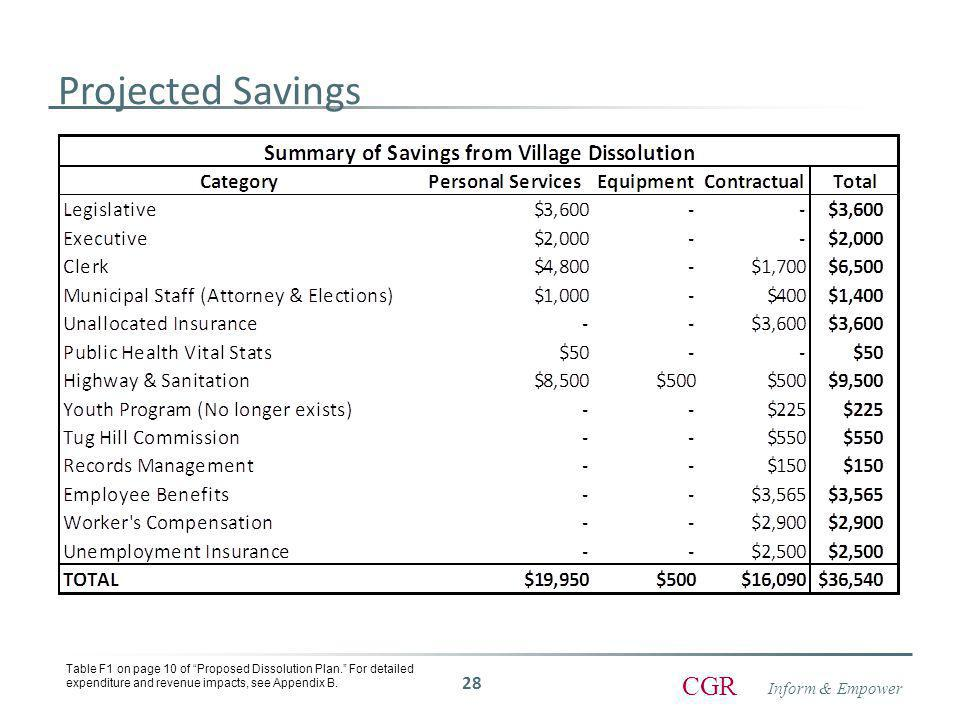 Inform & Empower CGR Projected Savings 28 Table F1 on page 10 of Proposed Dissolution Plan. For detailed expenditure and revenue impacts, see Appendix B.