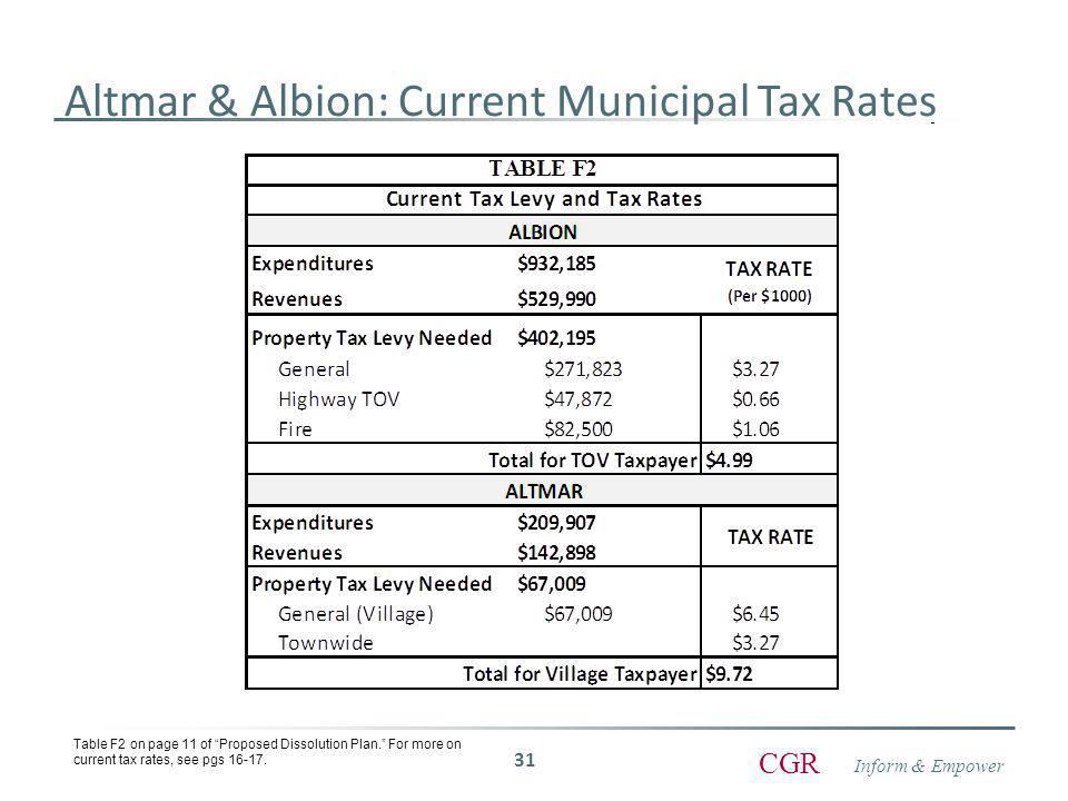 Inform & Empower CGR Altmar & Albion: Current Municipal Tax Rates 31 Table F2 on page 11 of Proposed Dissolution Plan. For more on current tax rates, see pgs 16-17.