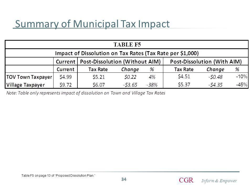 Inform & Empower CGR Summary of Municipal Tax Impact 34 Table F5 on page 13 of Proposed Dissolution Plan.
