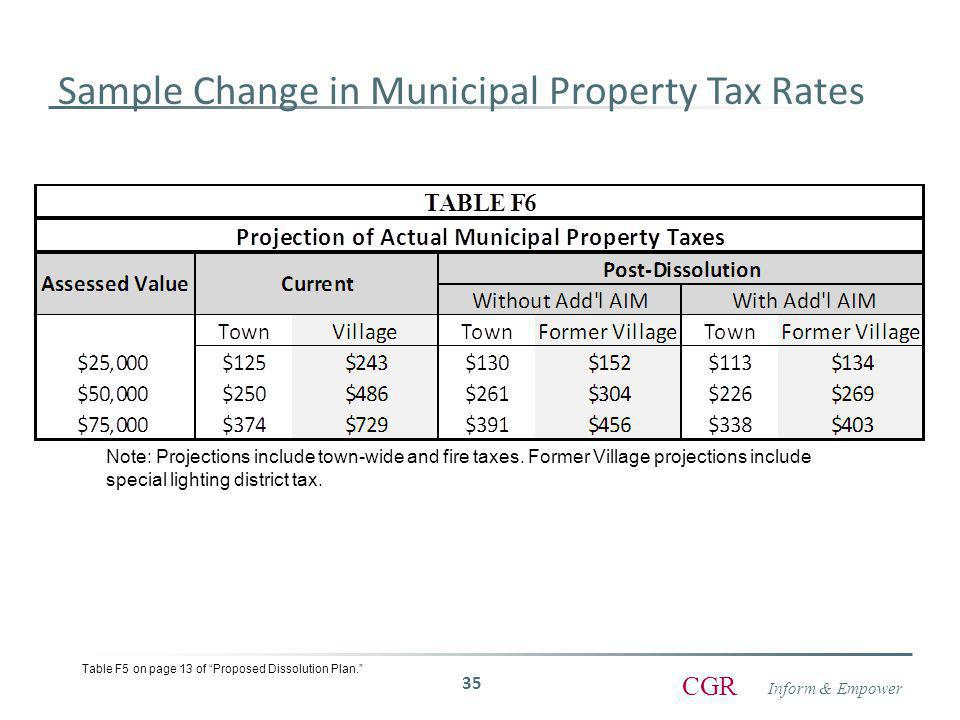 Inform & Empower CGR 35 Sample Change in Municipal Property Tax Rates Table F5 on page 13 of Proposed Dissolution Plan. Note: Projections include town-wide and fire taxes.