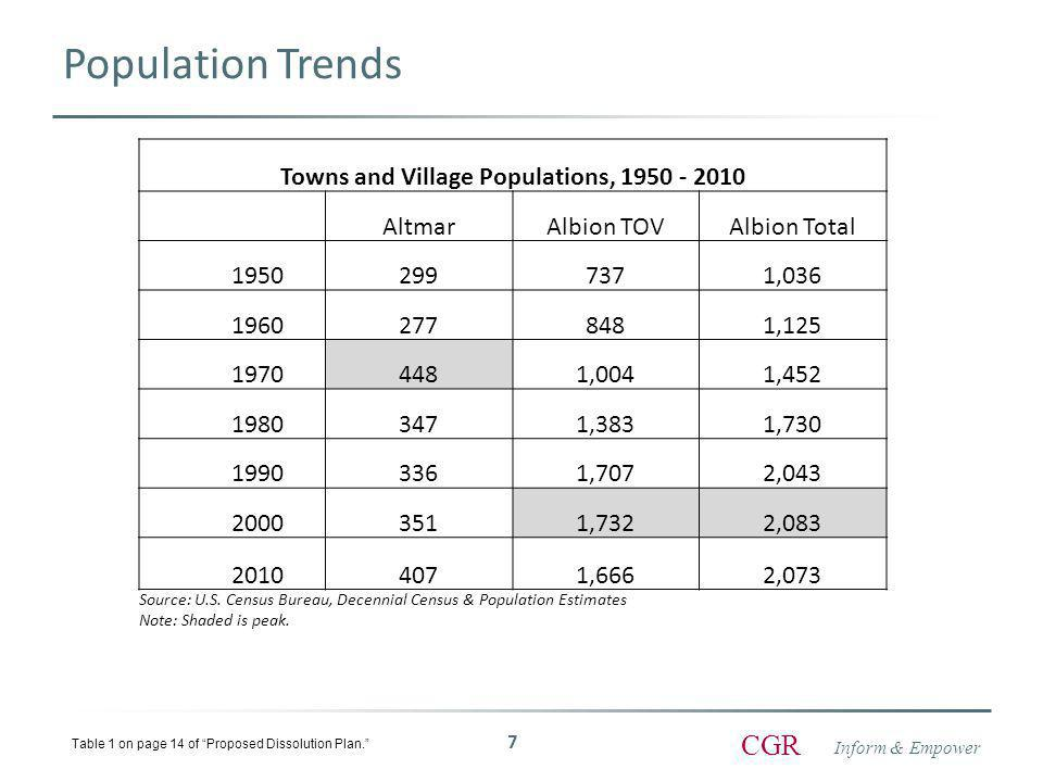 Inform & Empower CGR Taxable Assessed Values in Village and Town Taxable Assessed Values Fiscal Year 2011 TAV% of total Village$10,433,91112.56% TOV$72,643,76687.44% Total$83,077,677100.00% Source: Oswego County Real Property Tax Service 8 Table 4C on page 18 of Proposed Dissolution Plan.