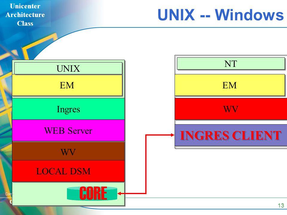 Unicenter Architecture Class 13 UNIX -- Windows EM Ingres WV WEB Server UNIX CORE EM NT LOCAL DSM WV INGRES CLIENT