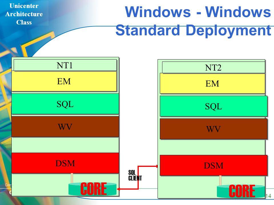 Unicenter Architecture Class 14 Windows - Windows Standard Deployment EM SQL WV NT1 DSM SQL CLIENT CORE EM SQL WV NT2 DSM CORE