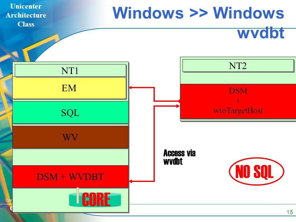 Unicenter Architecture Class 15 Windows >> Windows wvdbt EM SQL WV NT1 CORE NT2 DSM + WVDBT DSM + wtoTargetHost DSM + wtoTargetHost Access via wvdbt N