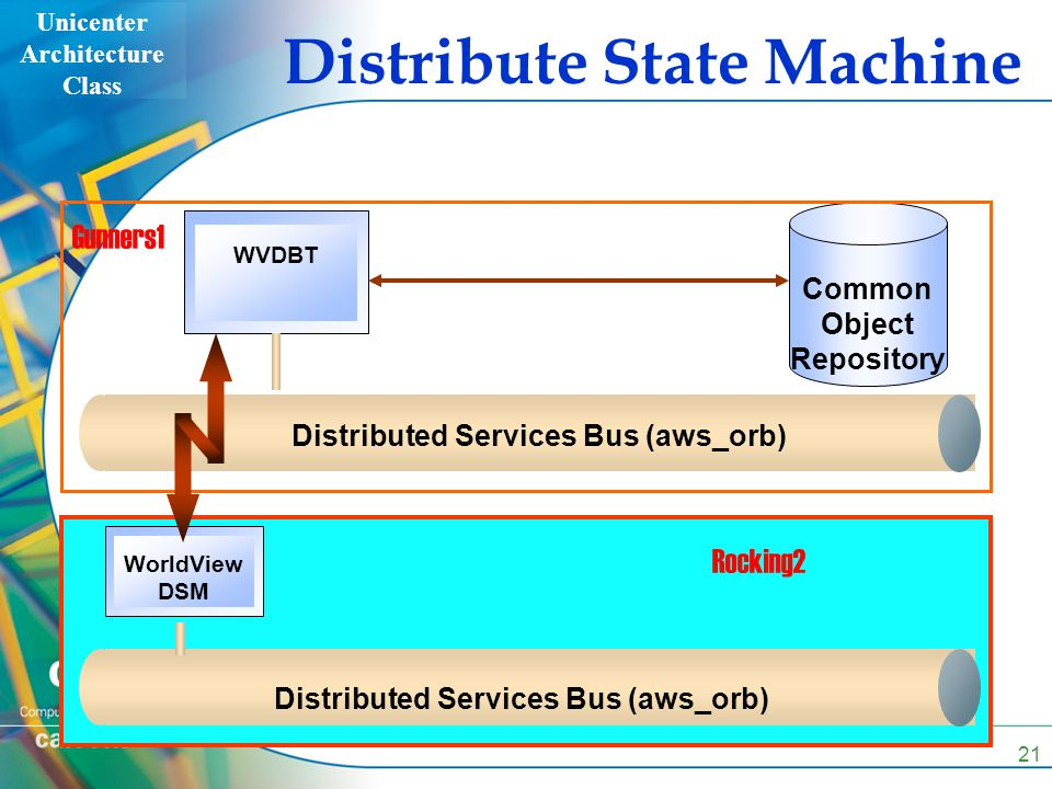 Unicenter Architecture Class 21 Distributed Services Bus (aws_orb) WVDBT Common Object Repository Distributed Services Bus (aws_orb) WorldView DSM Gunners1 Rocking2 Distribute State Machine