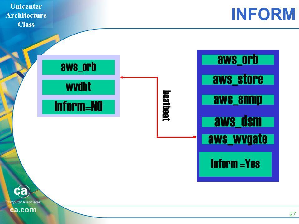 Unicenter Architecture Class 27 INFORM aws_orb wvdbt Inform=NO heatbeat aws_orb aws_store Inform =Yes aws_wvgate aws_dsm aws_snmp