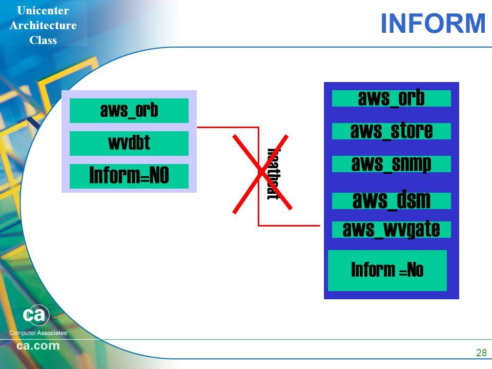 Unicenter Architecture Class 28 INFORM aws_orb wvdbt Inform=NO heatbeat aws_orb aws_store Inform =No aws_wvgate aws_dsm aws_snmp