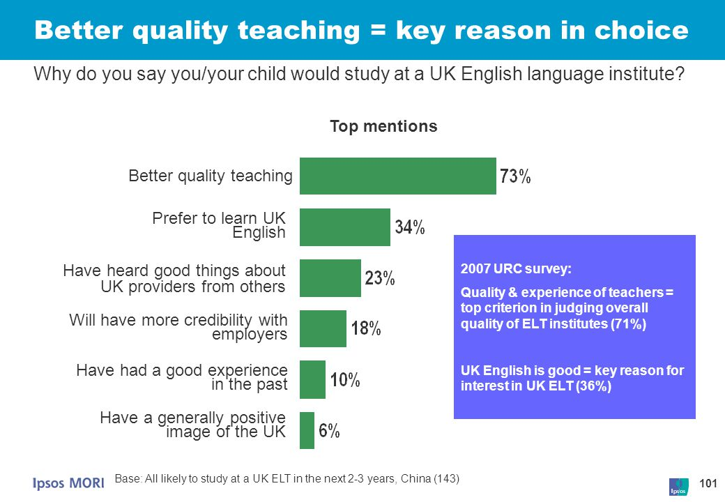 101 Better quality teaching = key reason in choice Why do you say you/your child would study at a UK English language institute? Better quality teachi