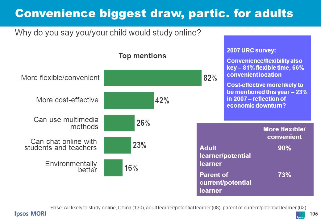 105 Convenience biggest draw, partic. for adults Why do you say you/your child would study online? More flexible/convenient Can use multimedia methods