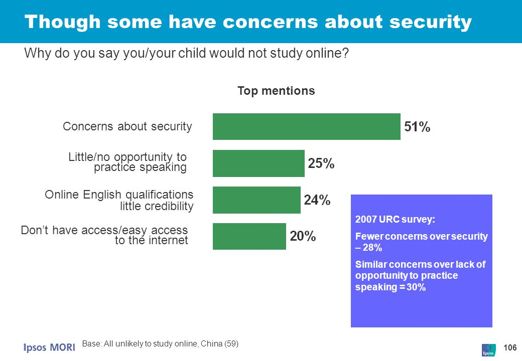106 Though some have concerns about security Why do you say you/your child would not study online? Concerns about security Online English qualificatio