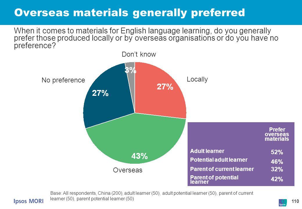 110 Overseas materials generally preferred Locally Don't know No preference Base: All respondents, China (200), adult learner (50), adult potential le