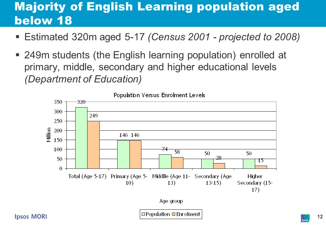 12 Majority of English Learning population aged below 18  Estimated 320m aged 5-17 (Census 2001 - projected to 2008)  249m students (the English lea
