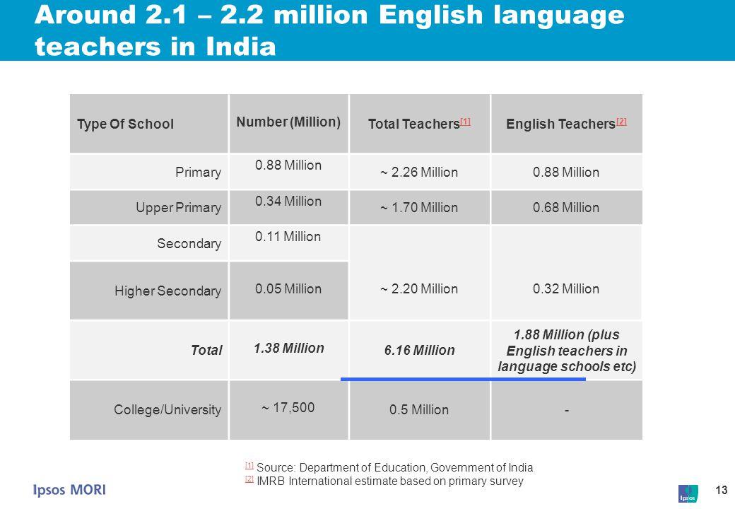 13 Around 2.1 – 2.2 million English language teachers in India Type Of School Number (Million) Total Teachers [1] [1] English Teachers [2] [2] Primary