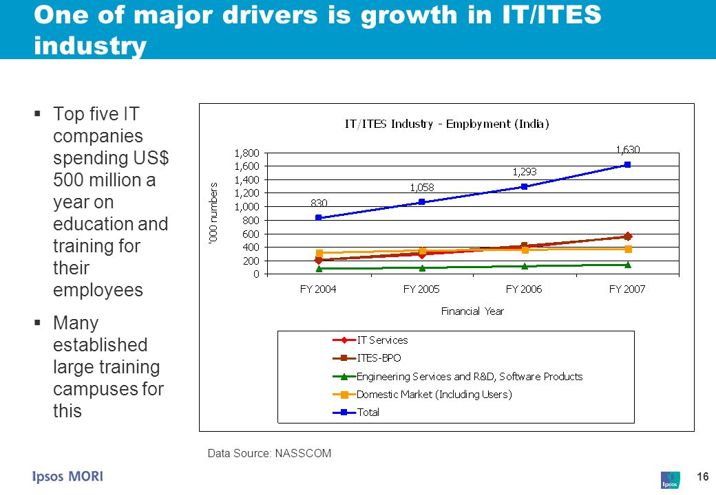 16 One of major drivers is growth in IT/ITES industry  Top five IT companies spending US$ 500 million a year on education and training for their empl