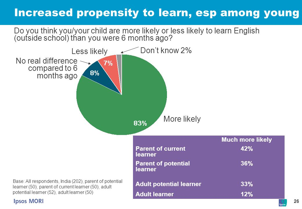 26 Increased propensity to learn, esp among young More likely Don't know 2% No real difference compared to 6 months ago Less likely Base: All responde