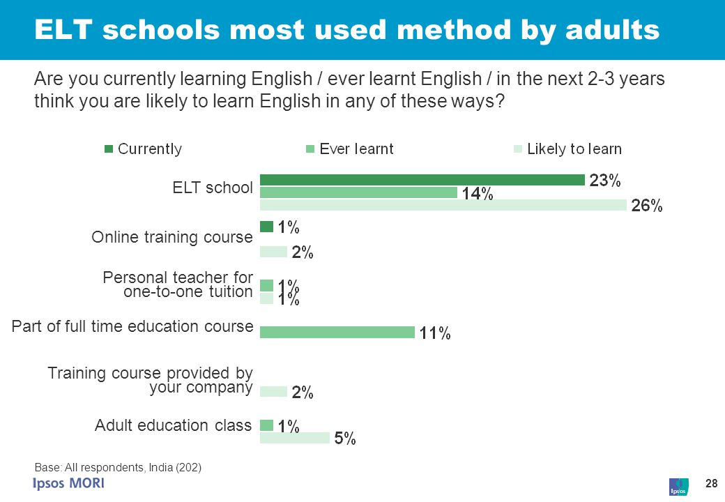 28 Base: All respondents, India (202) Are you currently learning English / ever learnt English / in the next 2-3 years think you are likely to learn E