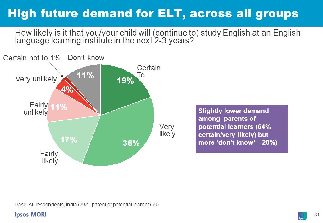 31 High future demand for ELT, across all groups Base: All respondents, India (202), parent of potential learner (50) How likely is it that you/your c